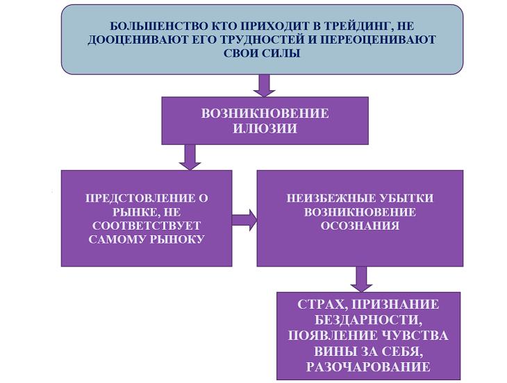 Схема поведения трейдера
